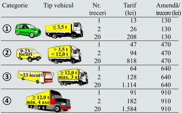 tarife-si-categorii-taxa-de-pod-636x400