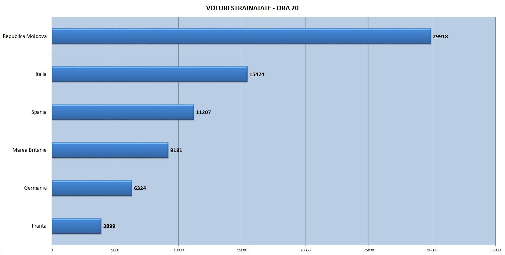 20-4-voturi-strainatate-radio-constanta