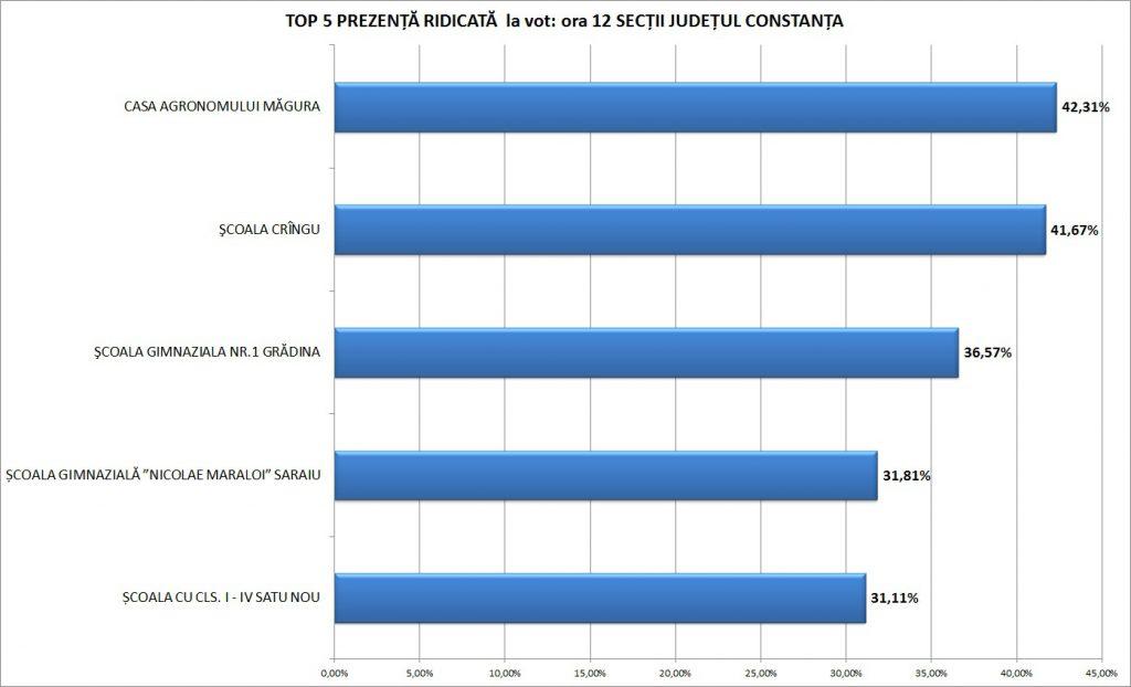 top-5-ridicat-constanta-radio-constanta-ora-12