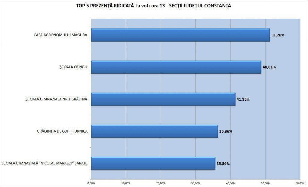 top-5-ridicat-constanta-radio-constanta-ora-13