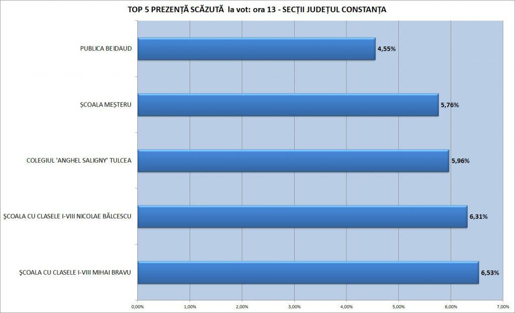 top-5-scazut-constanta-radio-constanta-ora-13